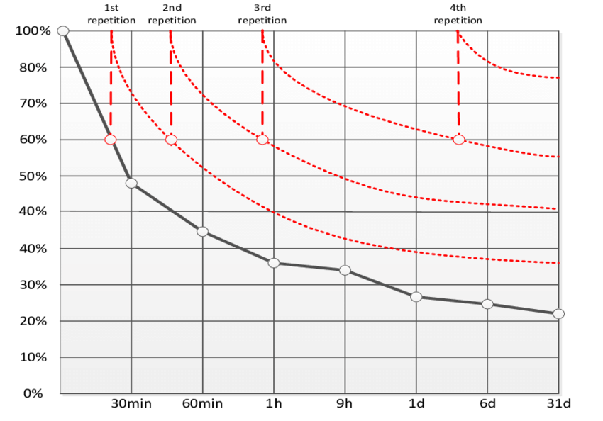 Alteration-of-the-forgetting-curve-through-repetition-according-to-Ebbinghaus-1885-and