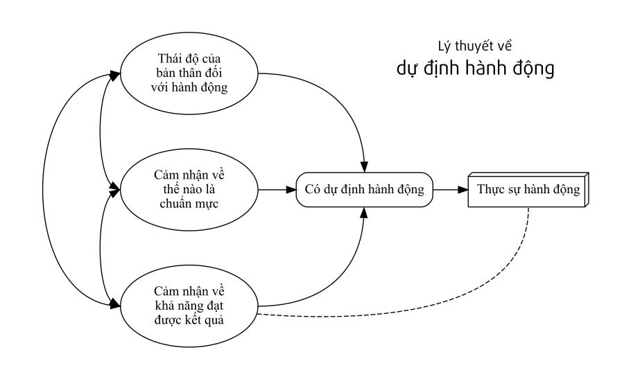 Ly-thuyet-ve-du-dinh-hanh-dong