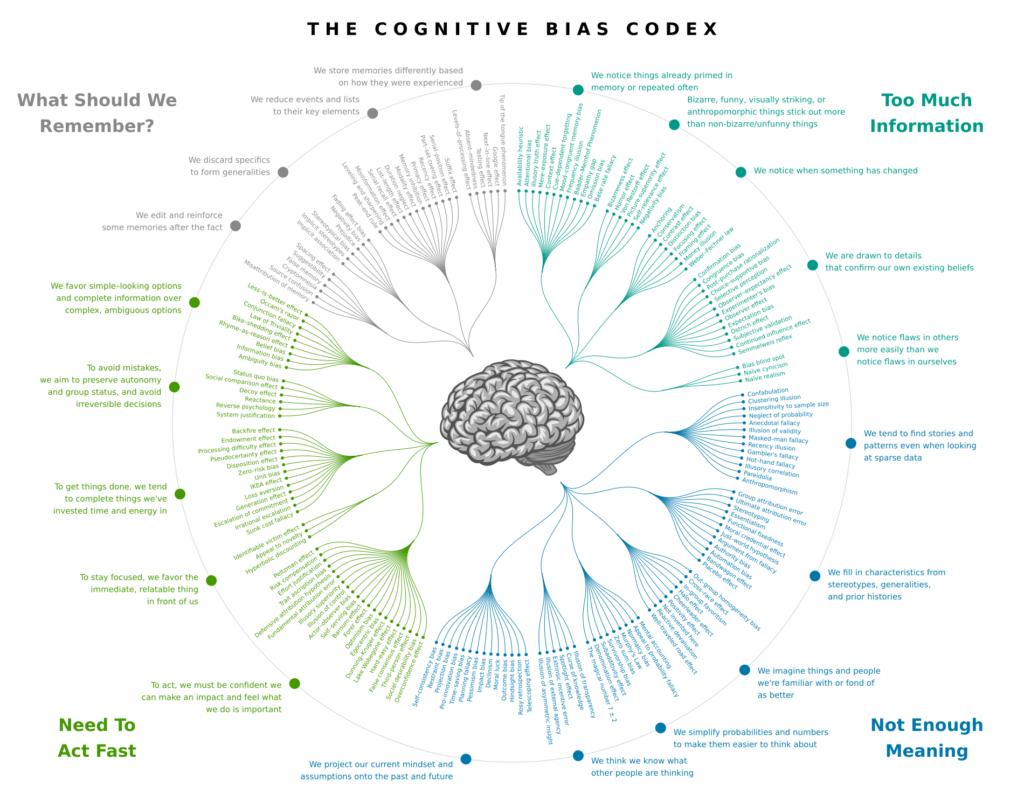 Cognitive_bias_codex_en